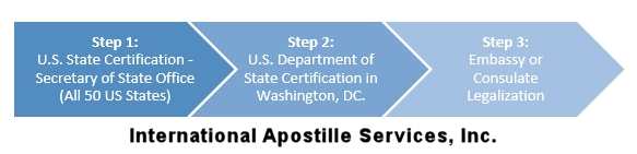 Document Attestation Certification