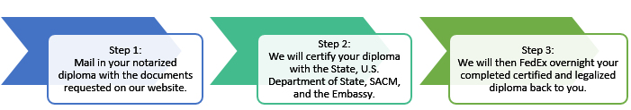 Saudi Arabia Diploma Attestation Instructions